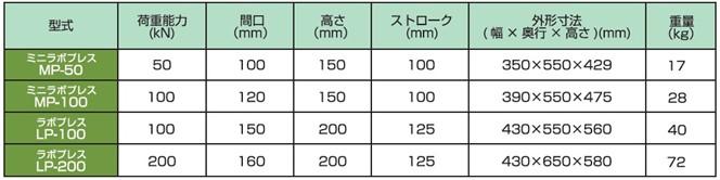 ラボプレス・ミニラボプレスの仕様表